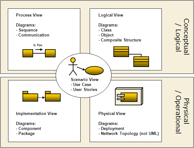 4_pluss_1_view_of_sw_architecture?version=1&modificationDate=1233598232398 4 plus 1 view model km software development cantara community wiki