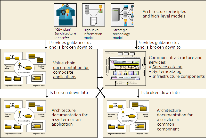 4 Plus 1 View Model Km Software Development Cantara