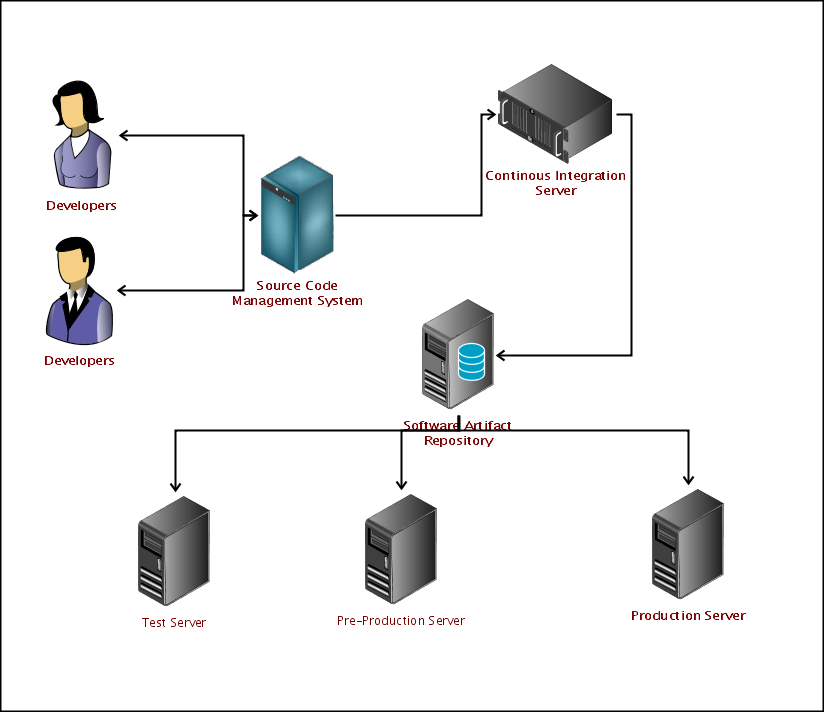 continuous deployment diagram