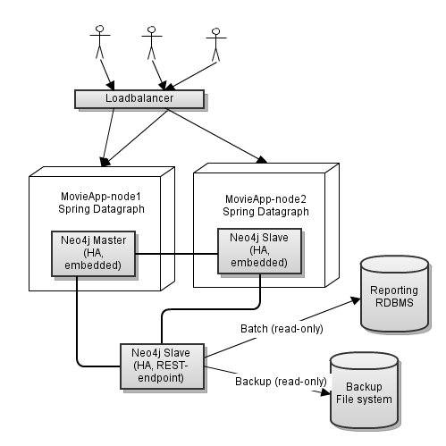 Neo4j deployment alternatives km software architecture cantara full size thecheapjerseys Choice Image