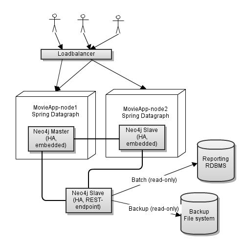 Neo4j deployment alternatives km software architecture cantara full size thecheapjerseys Gallery