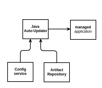 Java Auto-Update - Open Source: Java-Auto-Update and ConfigService