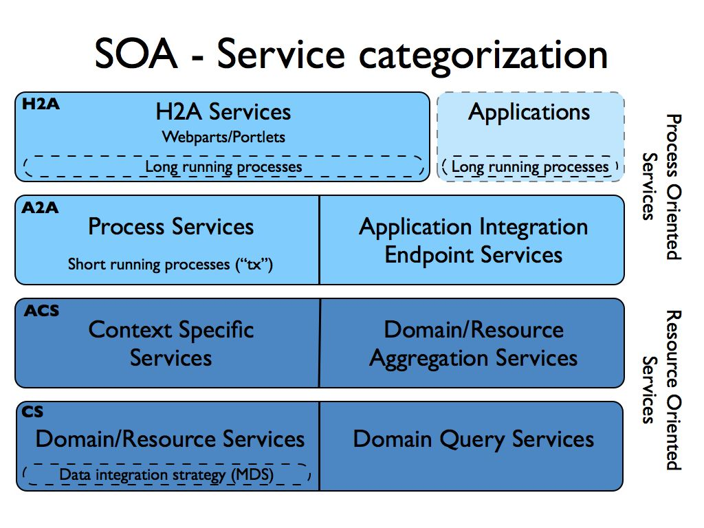 Service Categories   KM: Service Oriented Architecture (SOA)   Cantara  Community Wiki